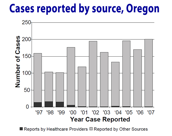 Cases Reported by source