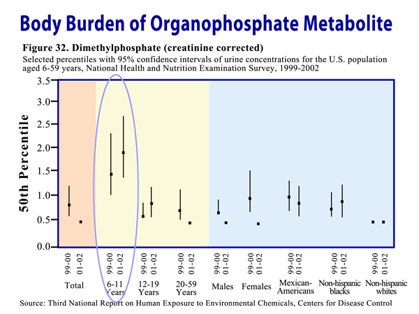 Body Burden of Organophosphate Metabolite