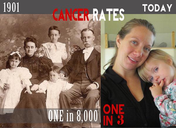 Cancer Rates Comparison
